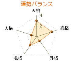 遠藤登喜子 の画数・良運