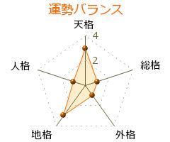島田洋七 の画数・良運