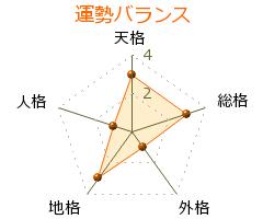 遠藤武彦 の画数・良運