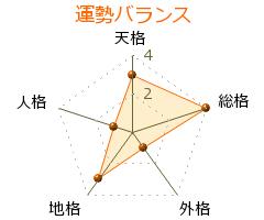 中野美代子 の画数・良運