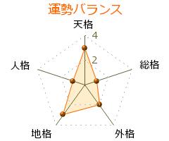 園田美樹 の画数・良運
