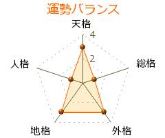 鈴木正朝 の画数・良運