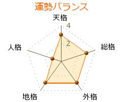 北川隆吉 の画数・良運