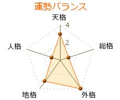 堀江幸生 の画数・良運