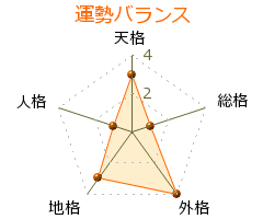 富川悠太 の画数・良運
