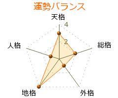 坂東亀三郎 の画数・良運
