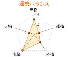 鶴間和幸 の画数・良運