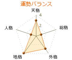 千田謙蔵 の画数・良運