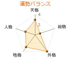瀬藤健嗣 の画数・良運