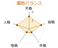 堀井義則 の画数・良運