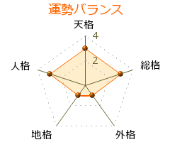 渡辺雄二 の画数・良運