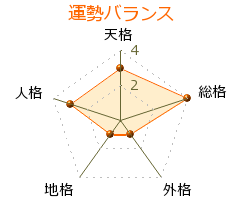 吉田行地 の画数・良運