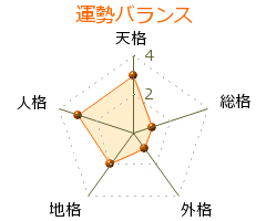 渡辺睦樹 の画数・良運
