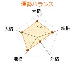 大文字研二 の画数・良運
