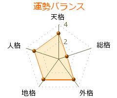 鈴木夕佳 の画数・良運