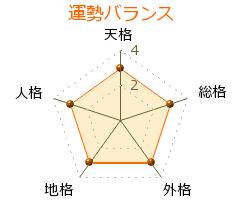 富田武 の画数・良運