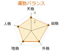 西野晃平 の画数・良運