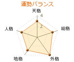 堀尾幸平 の画数・良運