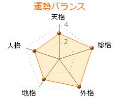 堀木エリ子 の画数・良運