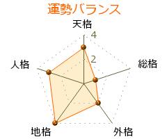 野島亜樹 の画数・良運