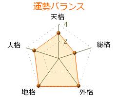 東川昌典 の画数・良運