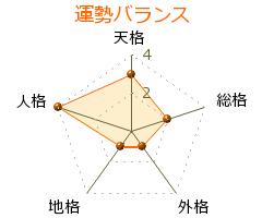 新井博 の画数・良運