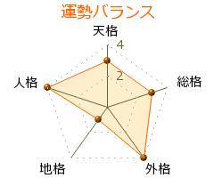 吉野岩畄吉 の画数・良運