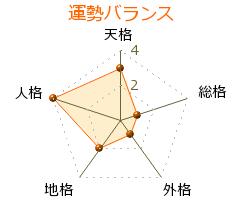 渡辺理奈恵 の画数・良運