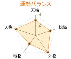 熊谷香織 の画数・良運