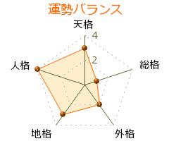 三遊亭歌武蔵 の画数・良運