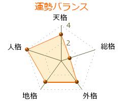 日笠陽子 の画数・良運