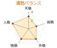 天井勝海 の画数・良運