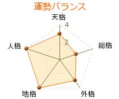 吉村昭宏 の画数・良運
