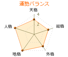 工藤綾乃 の画数・良運
