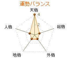 現代洋子 の画数・良運