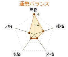 冨田俊基 の画数・良運