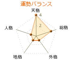 黒田勇 の画数・良運