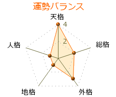 加藤賢三 の画数・良運