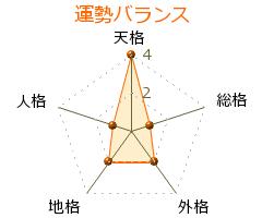 藤田六郎兵衛 の画数・良運