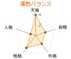 藤田太寅 の画数・良運