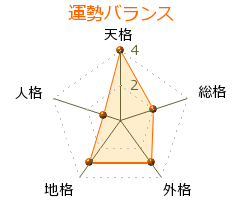 盛田昭夫 の画数・良運