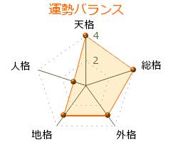 曽田正人 の画数・良運