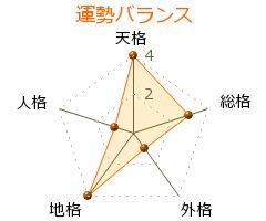 細田謙蔵 の画数・良運