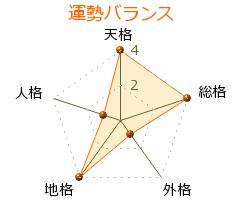 手塚昌明 の画数・良運