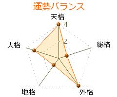 黒田龍雄 の画数・良運