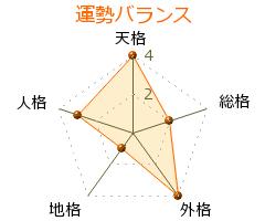 富井政章 の画数・良運