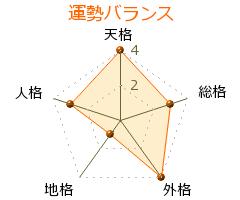 藤田尚徳 の画数・良運