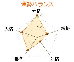 冨田拓也 の画数・良運