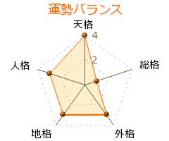 藤田英大 の画数・良運