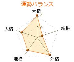 遠山慶子 の画数・良運